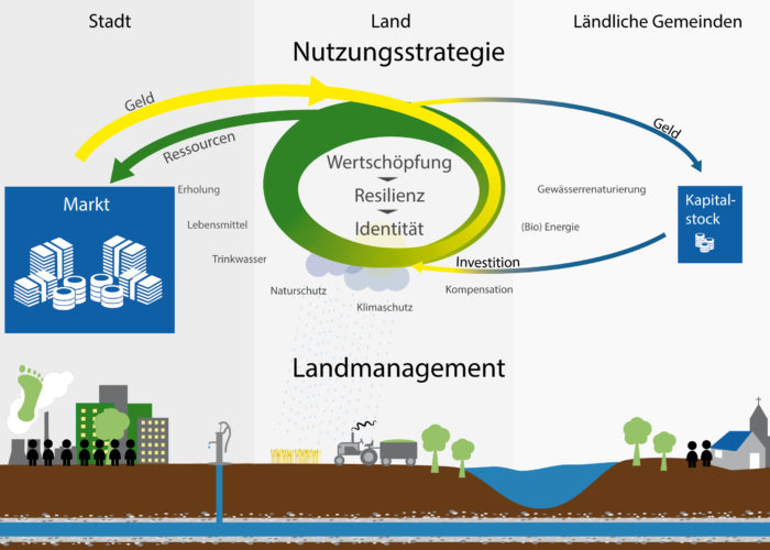 Aus einer Nutzungsstrategie werden Märkte organisiert und über ein nachhaltiges Landmanagement in die regionale Bewirtschaftung gegeben.